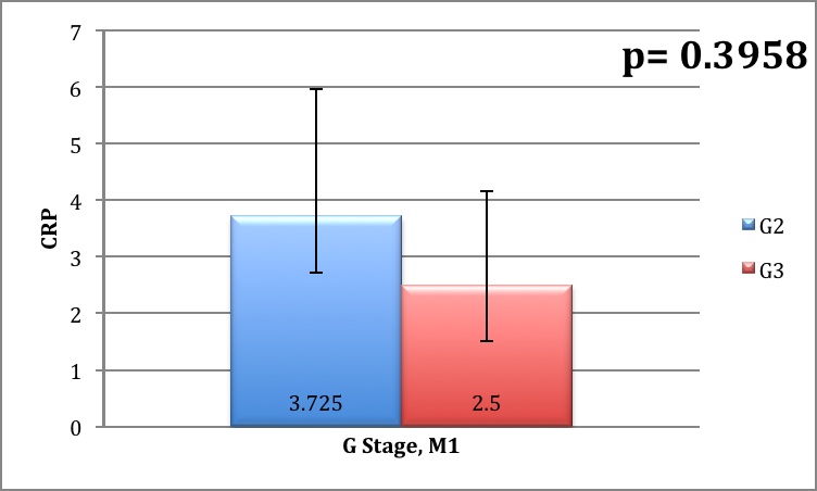 A. Stoenescu et al. location of distant metastasis. Patients with metastatic disease had a mean CRP level of 3.43 mg/l, almost equal to patients with non-metastatic disease (Figure 4).