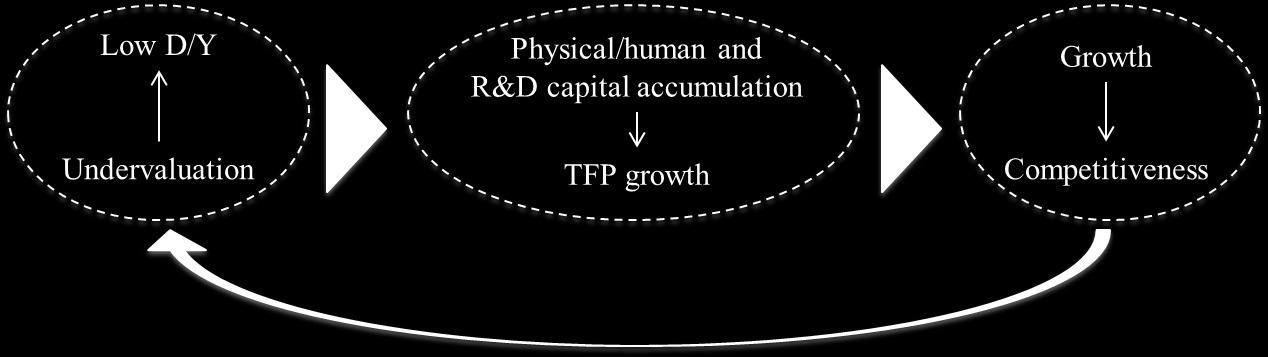 We make two additional assumptions on the production function: - investments in physical and human capital by the private and the public sector depend upon growth of total factor productivity