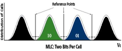 Flash Comparison Item SLC Single Level Cell emlc - islc MLC Multi Level Cell Array Performance Architecture Read Page: 25μs Program Page: 230μs Erase Block: 700μs SLC NAND stores 2