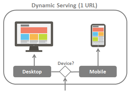 SEO mobile: differenziare le versioni (dynamic serving) 1 sola URL: no duplicazioni Necessita redirect