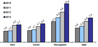 INCIDENZA DI POVERTA RELATIVA PER RIPARTIZIONE GEOGRAFICA Anni 2010-2013, valori percentuali INCIDENZA DI POVERTA