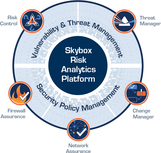 L azienda Skybox Security Leading provider of risk analytics solutions for security management & cyber defense Fondata nel 2002