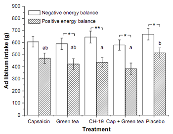 Effects of capsaicin, green tea and CH-19 sweet pepper on appetite and energy intake in humans in negative and positive energy balance Ad libitum energy intake (Mean values ±SE) for each of the five