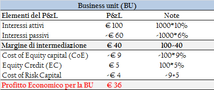 EC = 5 CoE = 9 FTP = 60 Risk capital allocation no equity funding FTP = 60 Risk capital = 100 Investimento risk-free Rend.