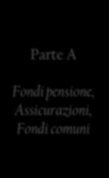 Parte A Fondi pensione, Assicurazioni, Fondi comuni Collateral transformation Securities lending Collateral delivery *(1- haircut) (cash/securities) Margin call Lending fee Interessi su cash