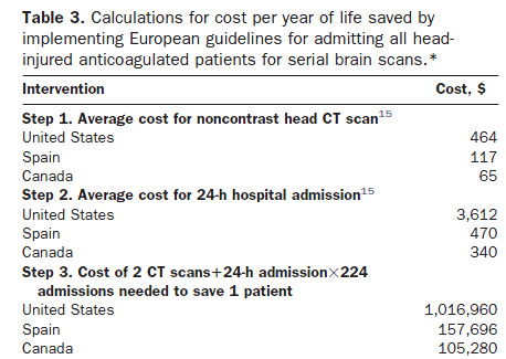 Admit All Anticoagulated Head- Injured Patients? A Million Dollars Versus your Dime.