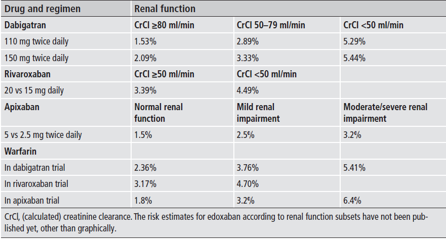 Major bleeding event rate according to renal