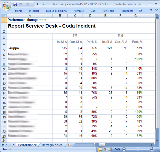 Report Service Desk Report finale con Pentaho Report Designer KPI % 100 InSLA InSLA OutSLA Query SQL sul Data Warehouse (A) SELECT OWNERREALNAME, SUM(CASE WHEN MARKET='TM' AND INSLA='Y' THEN 1 ELSE 0