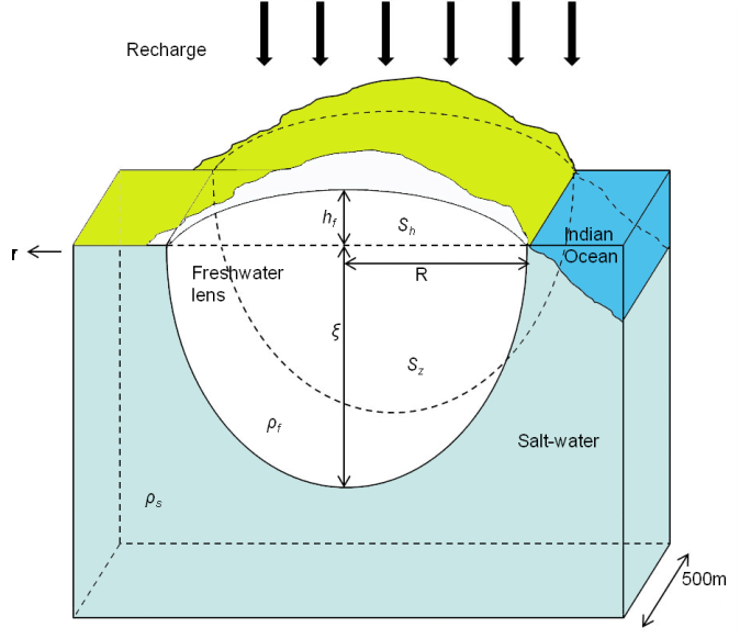 Fig. 2 a cross-section through the Shela aquifer showing freshwater ens underlain by sand dunes Fig.
