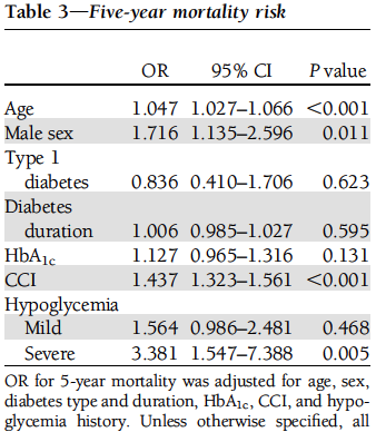 Hypoglycemia and 5-yr mortality McCoy, Diabetes Care 2012 Data 1020 DM from a diabetes clinic Type 2 diabetes: n = 797 After 5 years, patients who reported severe hypoglycemia had 3.