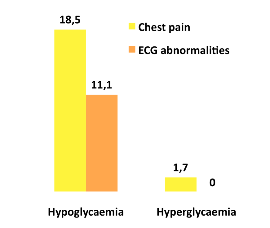 Episodes accompanied by cardiac symptoms (%) Hypoglycaemia in T2DM: A possible link to increased CV risk/events Possible mechanisms 1,2 Hypoglycaemia as link to tissue ischaemia 3 Haemodynamic