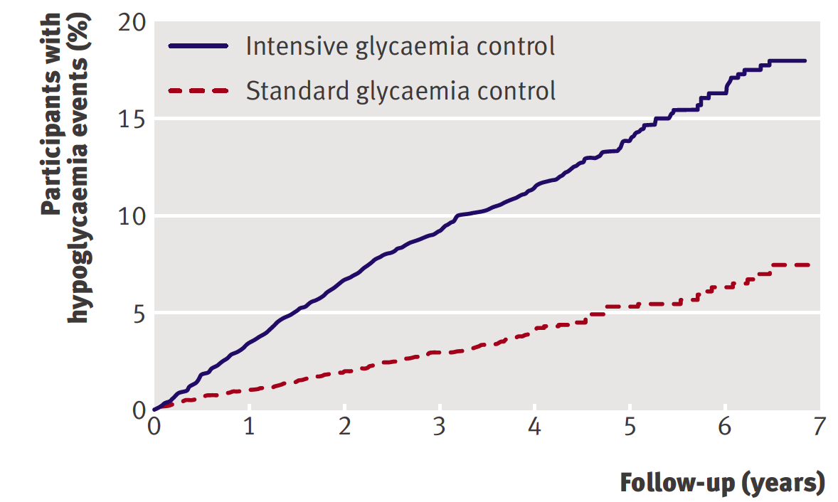 Number of participants with severe hypoglycemia (ACCORD Study)