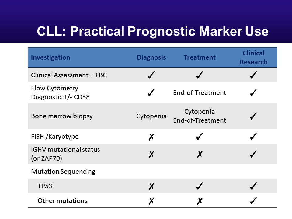 PRACTICAL USE OF PROGNOSTIC MARKER AND DIAGNOSTIC