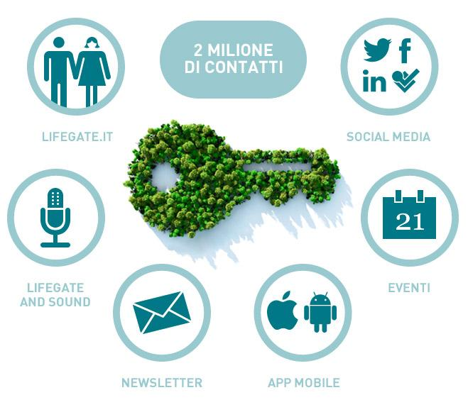 1 LIFEGATE Media network 250.000 Facebook 2.000.000 visitatori unici anno 16.