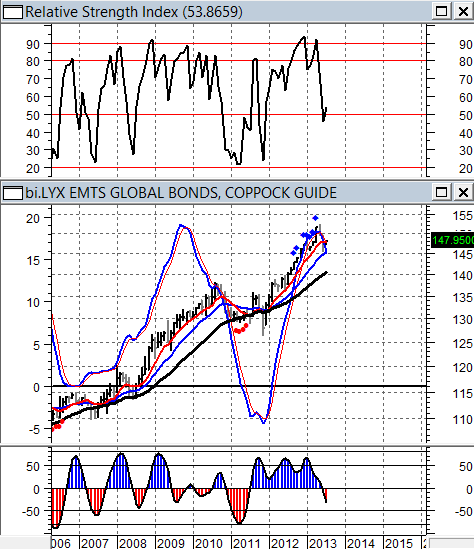 LYXOR EMTS GLOBAL BONDS INDEX - (DATI