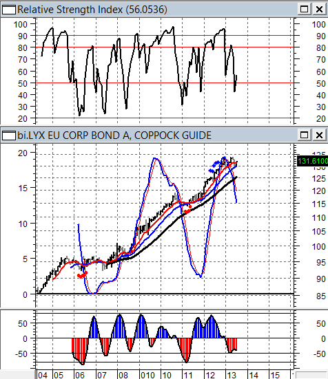 LYXOR EU CORPORATE BONDS INDEX - (DATI