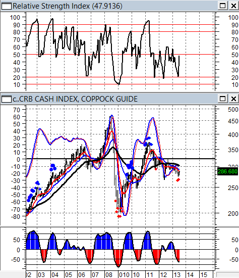 CRB CASH INDEX - (DATI