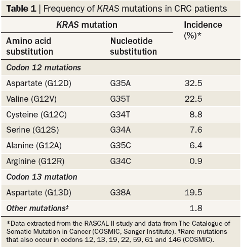 concordance between KRAS mutation status of the primary tumor and metastases Hot