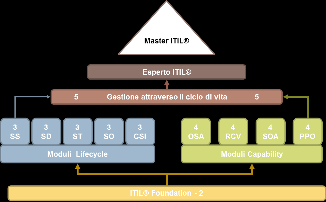 Sommario ITIL Awareness/Overview... 3 ITIL Foundation... 3 ITIL Intermediate Lifecycle Stream Service Strategy... 4 ITIL Intermediate Lifecycle Stream Service Design.