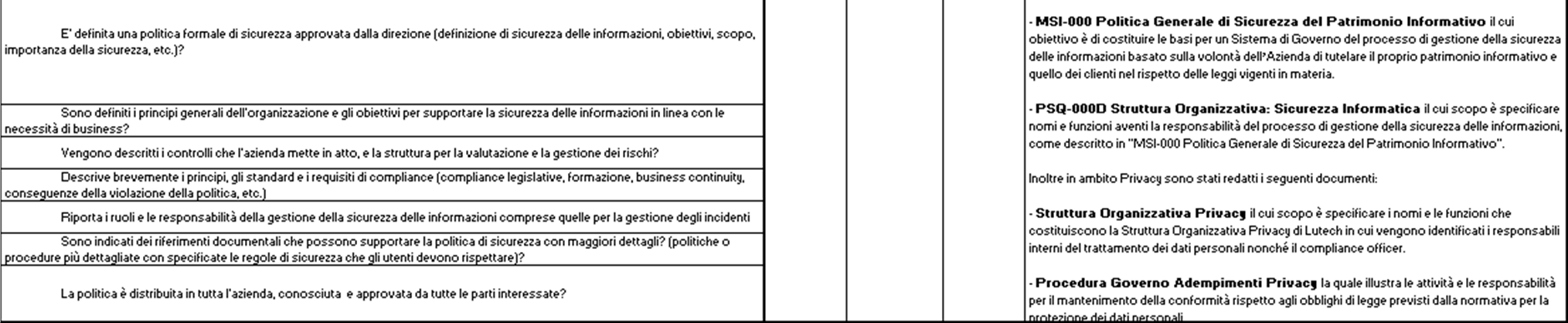 Information Security & Privacy Governance con l obiettivo verificare gli aspetti di security e