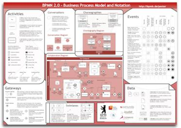 de/images/bpmn2_0_poster_it.
