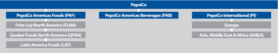pepsicos diversification strategy Back in 1996, pepsico's strategy looked lumbering and unfocused compared with coke's more simple formula but that was before coke and its investors recognised how a declining brand loyalty and increasing health consciousness among consumers would erode sales of its flagship drink as cola's.