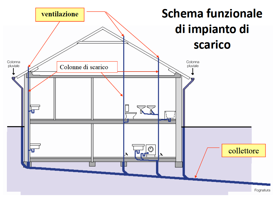 Schema Scarico Bagno ~ duylinh for