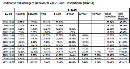 JPM Und. Behavioural Value Fund (+290% since inc.) Strategy/Investment process Primarily invests in U.S. stocks with value characteristics.