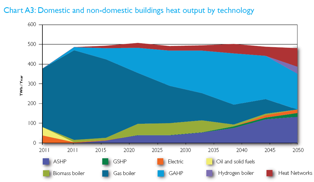 La GAHP è pronta per un ampio mercato Source: The Future of Heating: Meeting the