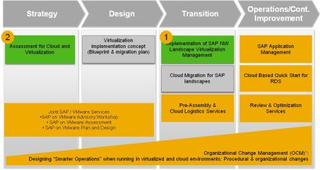 SAP Virtualization and Cloud (V&C) Assssmnt è un srvizio proposto da SAP pr idntificar il valor, valutar pianificar la modalità di implmntazion dlla tcnologia di virtualizzazion all intrno dl