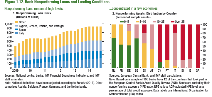 NPL - IMF Global Financial Stability Report April 2015