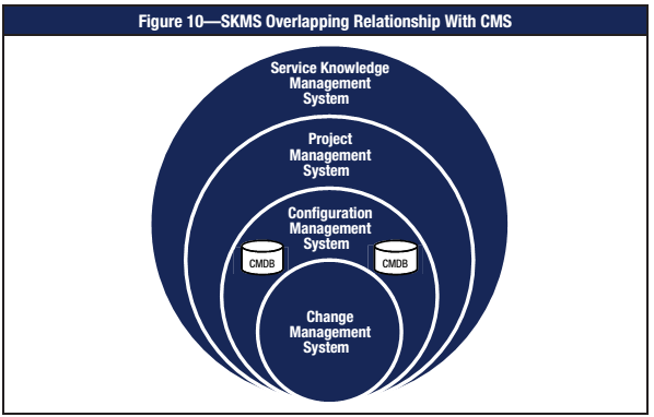 Configuration Management using COBIT 5 Source: