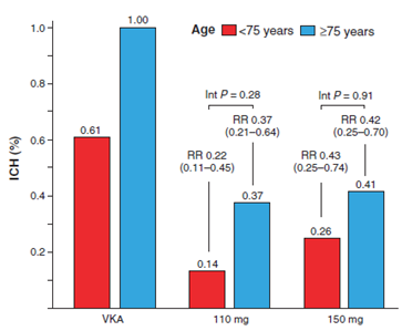 Annual rates of ICH according to age in RE-LY Sinnaeve et al.