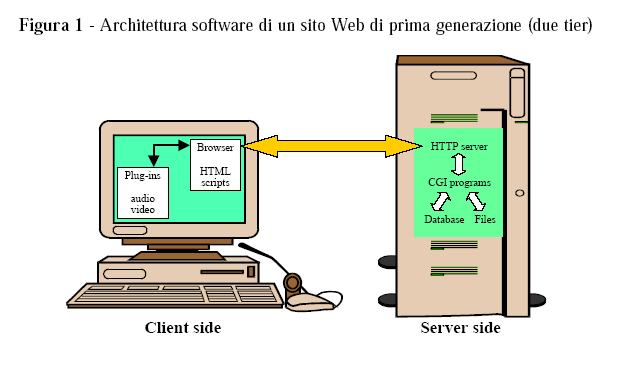 Architettura Server web: Apache, Internet Information Server,.