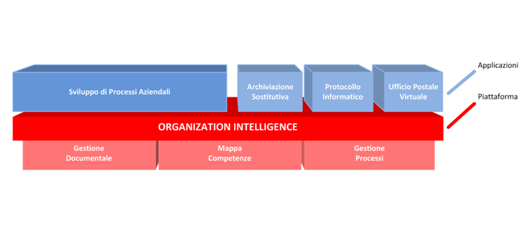 Organization Intelligence: Approccio e Tecnologia [Knowledge] «In organizations it often becomes embedded not only in documents or repositories but also in organizational routines, processes,