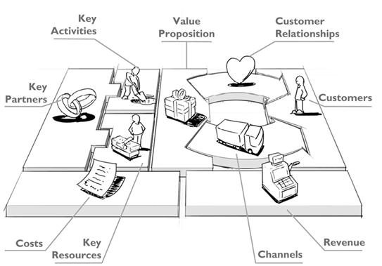 2 The Business Model