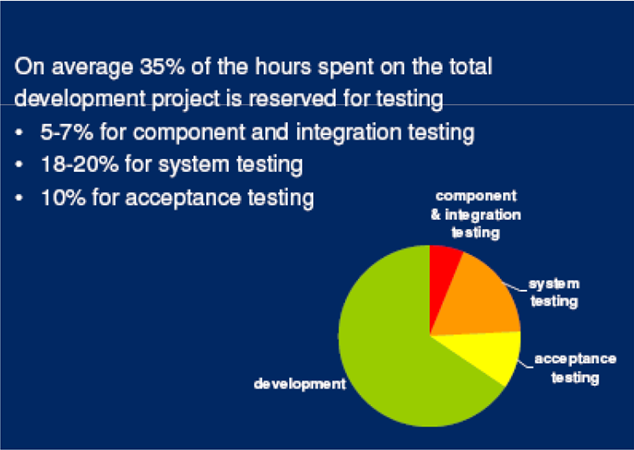 10 Test Planning Stimare l effort dei test Quota Parte dell effort di progetto In total development