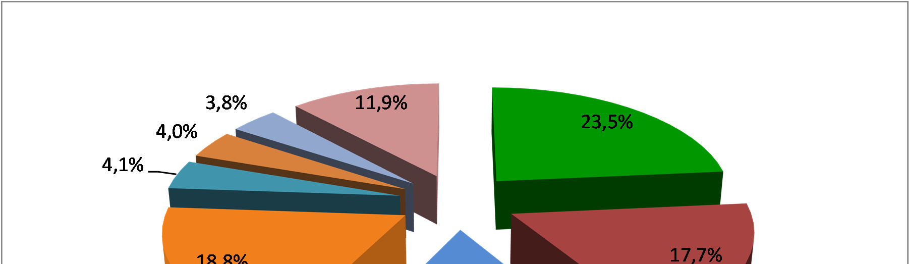 MARKET SHARE TOTAL YEAR 2012 OPERATIONAL LEASING +