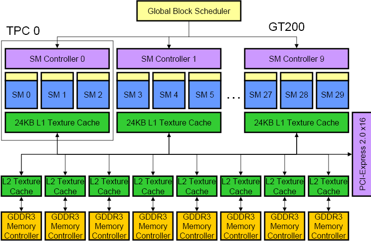GPGPU GT200 Thread Processing Clusters (TPC) Streaming