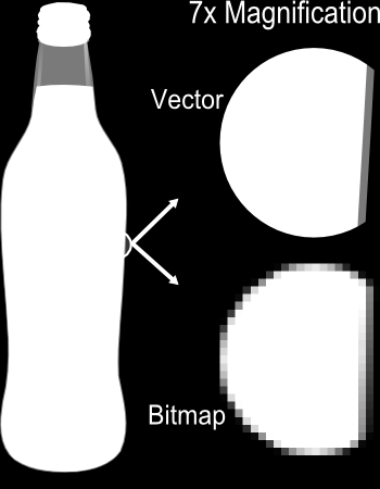 Grafica Raster vs Vector Grafica