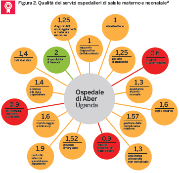 Qualità ospedaliera Etiopia Tanzania Uganda Assessment tool for the quality of hospital