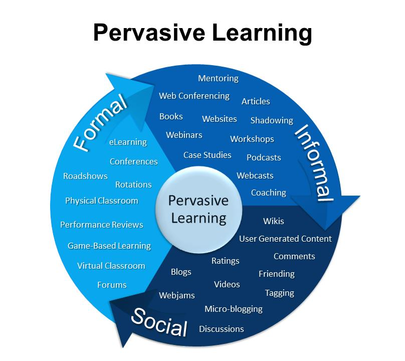 Pervasive Learning Classification of