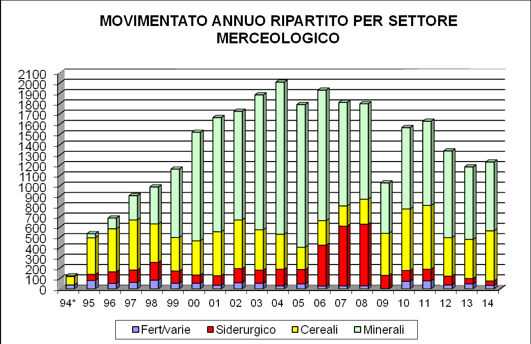 MOVIMENTO MERCI Tabella 1: evidenzia l'andamento dei volumi di merce movimentata (t x 1000).