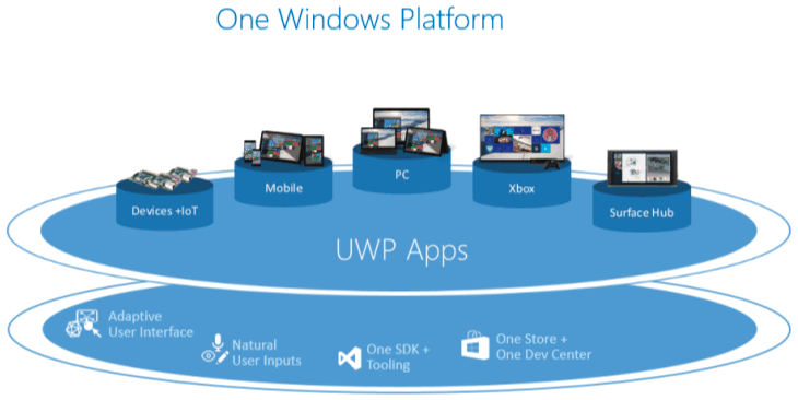 Windows 10 introduce la piattaforma UWP (Universal Windows Platform), che evolve ulteriormente il modello di Windows Runtime e lo introduce nella memoria centrale unificata di Windows 10.