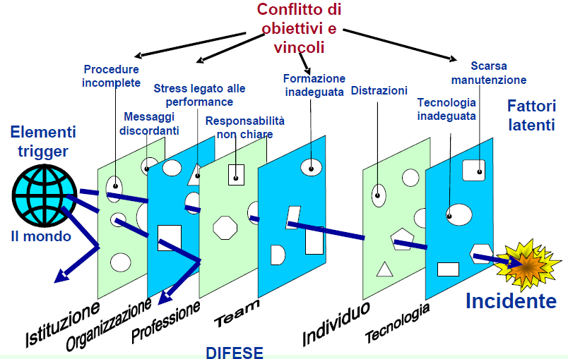 "Errori latenti: ""Swiss cheese model"" Fonte:"