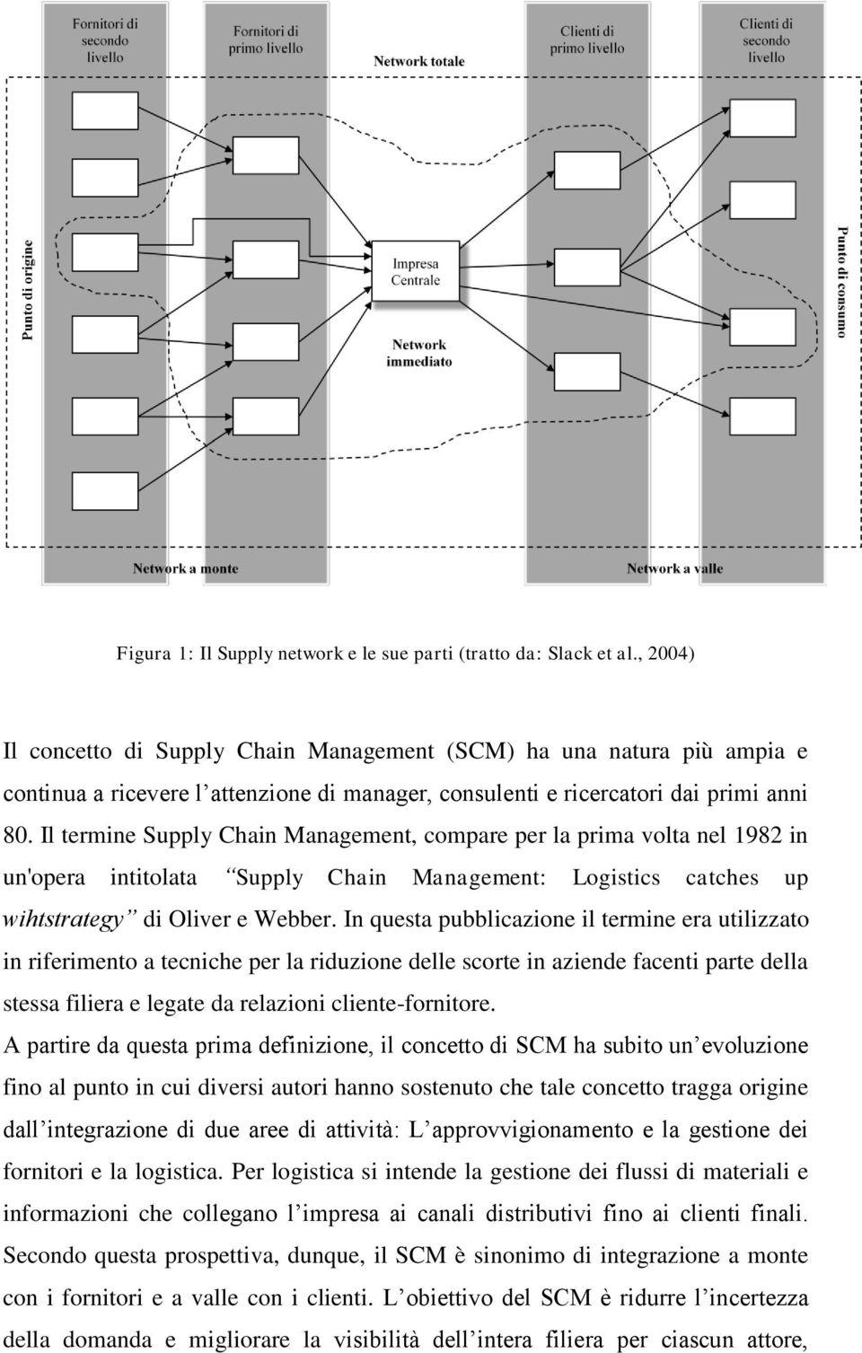 Il termine Supply Chain Management, compare per la prima volta nel 1982 in un'opera intitolata Supply Chain Management: Logistics catches up wihtstrategy di Oliver e Webber.