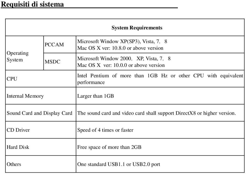 8.0 or above version Microsoft Window 2000,XP, Vista, 7,8 Mac OS X 0.