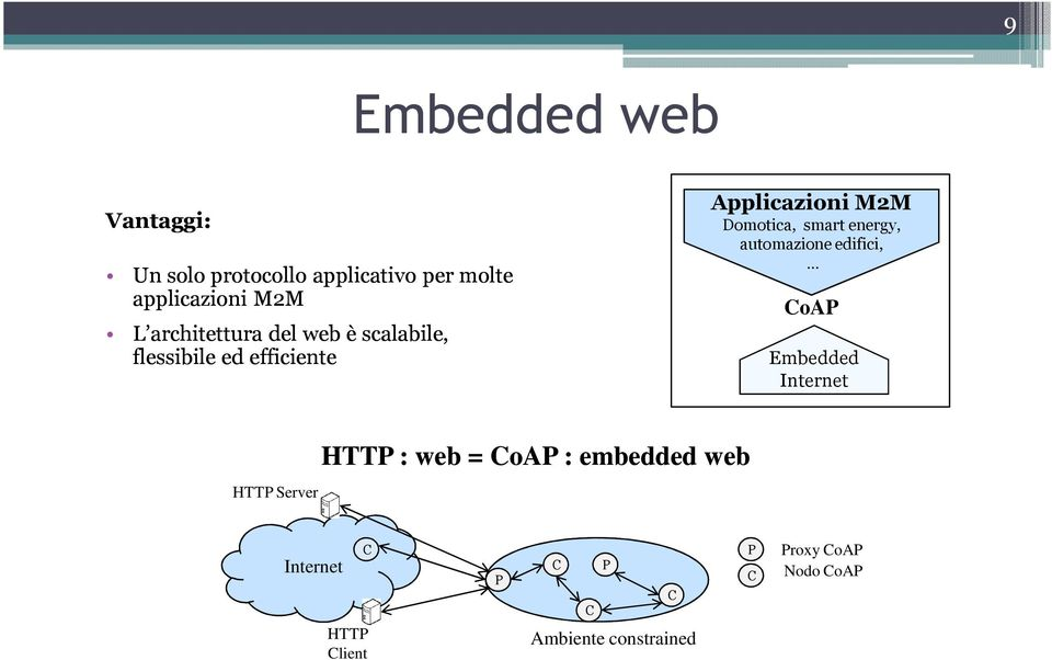 smart energy, automazione edifici, CoAP Embedded Internet HTTP Server HTTP : web = CoAP