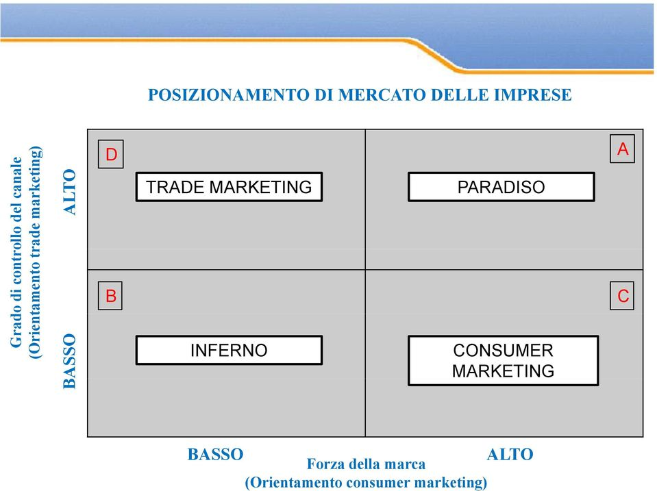 D B TRADE MARKETING INFERNO PARADISO CONSUMER MARKETING A C