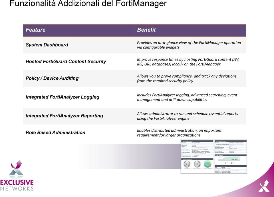 the required security policy Integrated FortiAnalyzer Logging Includes FortiAnalyzer logging, advanced searching, event management and drill-down capabilities Integrated FortiAnalyzer Reporting